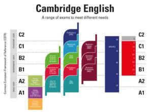¿Todavía no conoces los niveles que cubren los Exámenes de Cambridge?